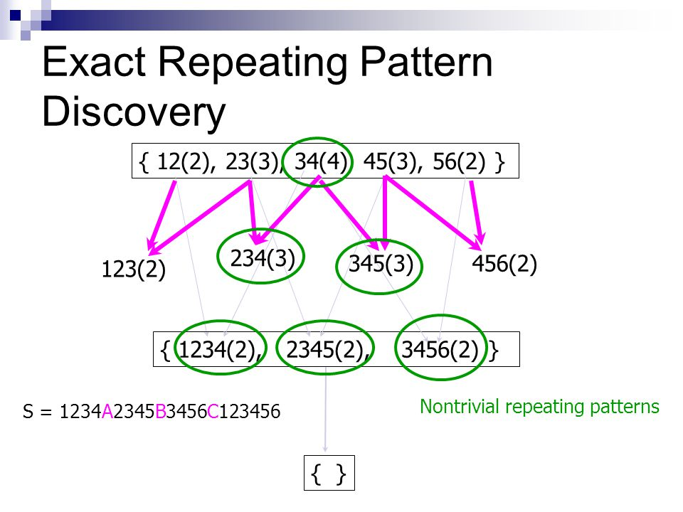 Exact Repeating Pattern Discovery