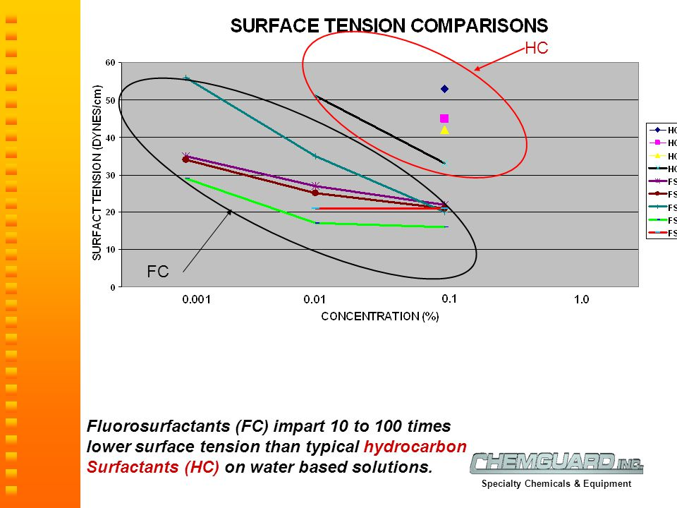 Surfactants (HC) on water based solutions.