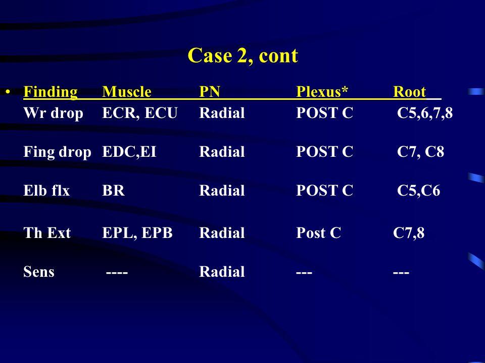 Case 2, cont Finding Muscle PN Plexus* Root