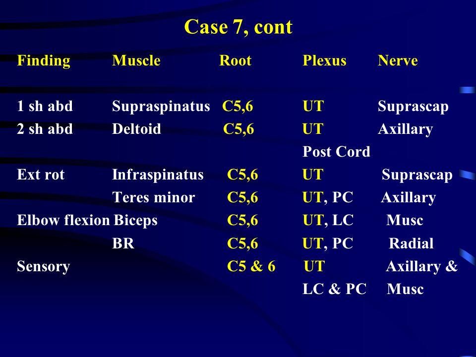 Case 7, cont Finding Muscle Root Plexus Nerve