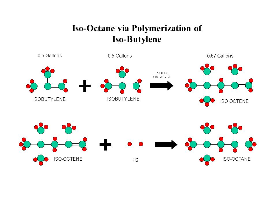 Iso-Octane via Polymerization of