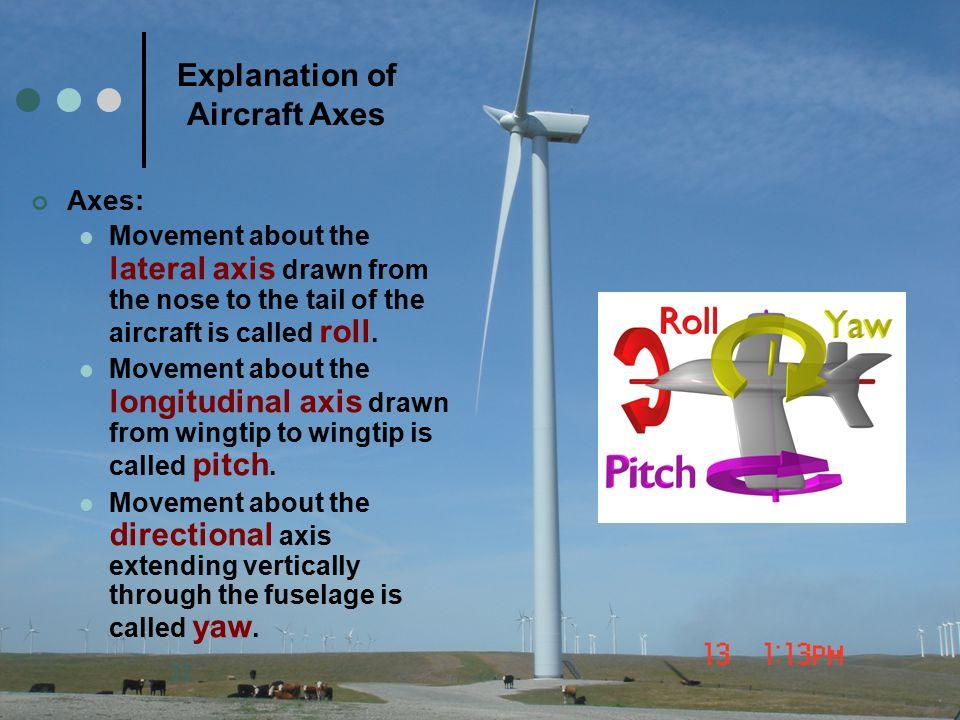 Explanation of Aircraft Axes