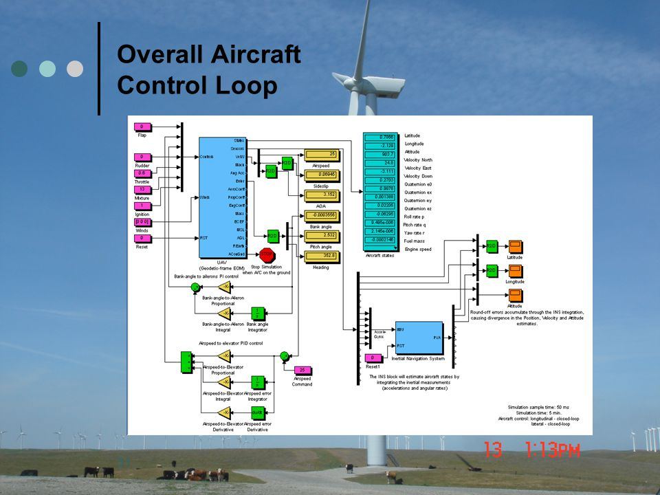 Overall Aircraft Control Loop
