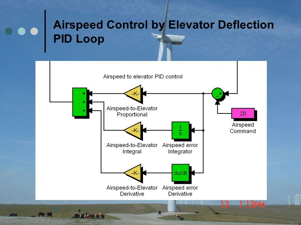 Airspeed Control by Elevator Deflection PID Loop