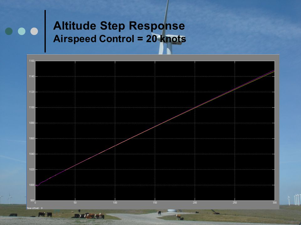 Altitude Step Response Airspeed Control = 20 knots
