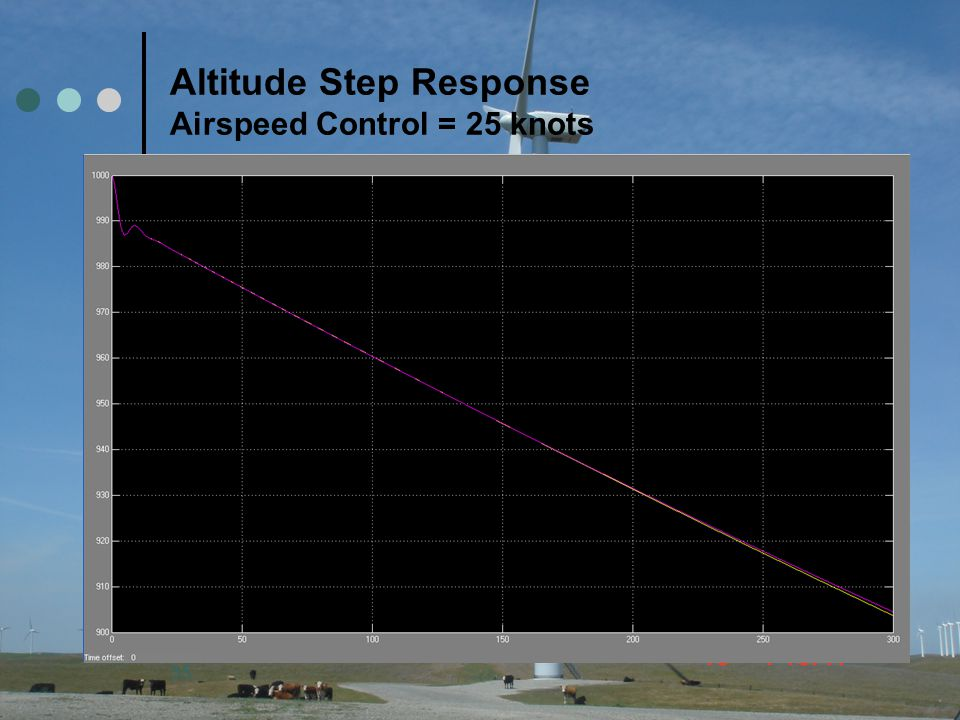 Altitude Step Response Airspeed Control = 25 knots