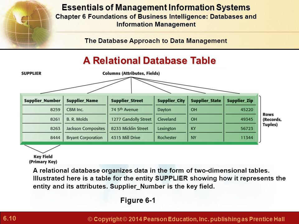 A Relational Database Table