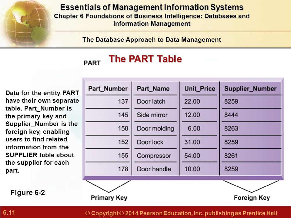 The PART Table Essentials of Management Information Systems Figure 6-2