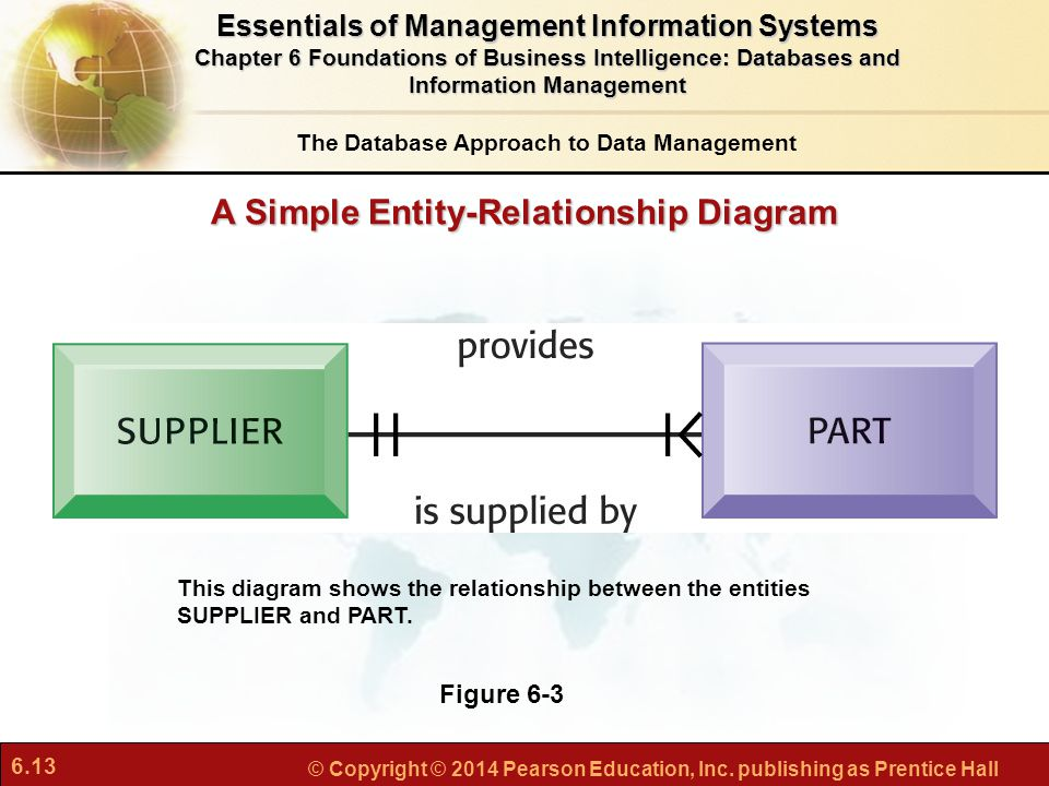 A Simple Entity-Relationship Diagram