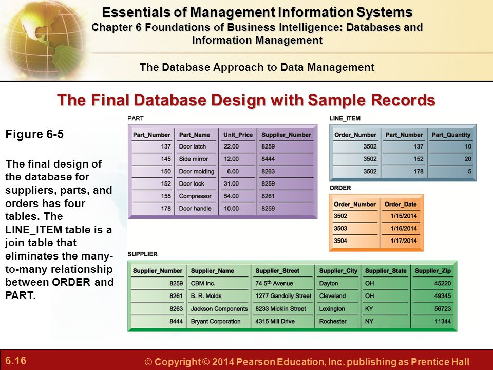 The Final Database Design with Sample Records