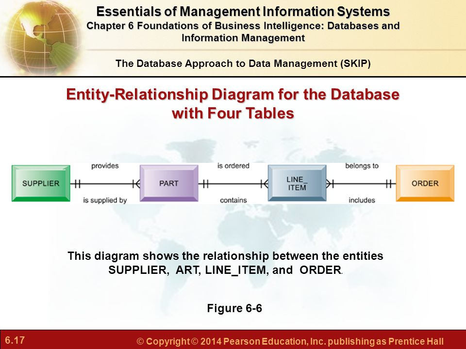 Entity-Relationship Diagram for the Database with Four Tables