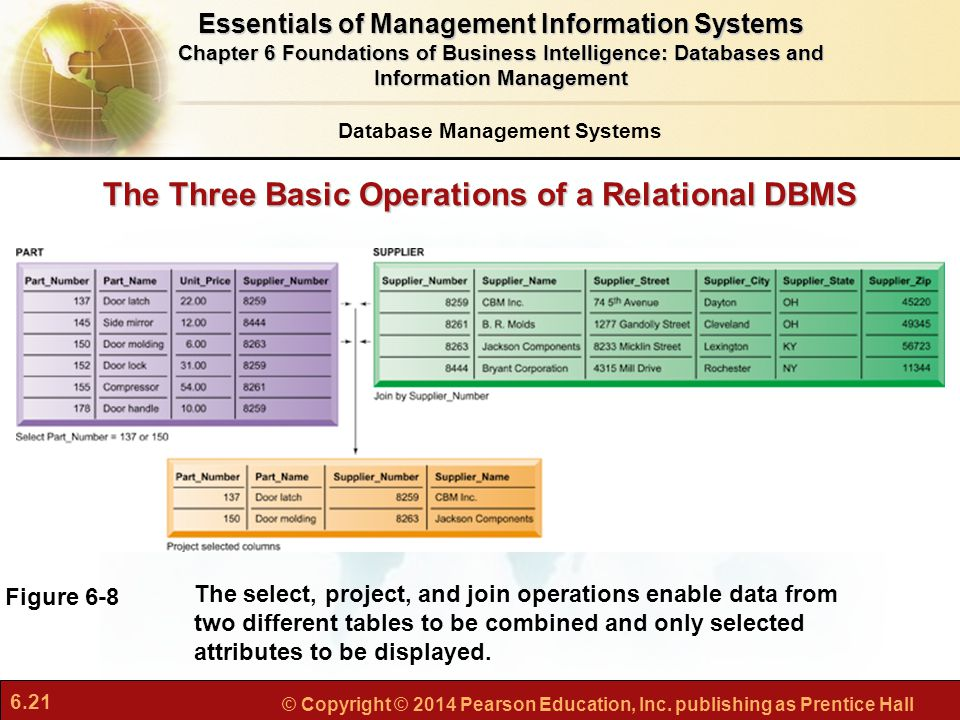 The Three Basic Operations of a Relational DBMS