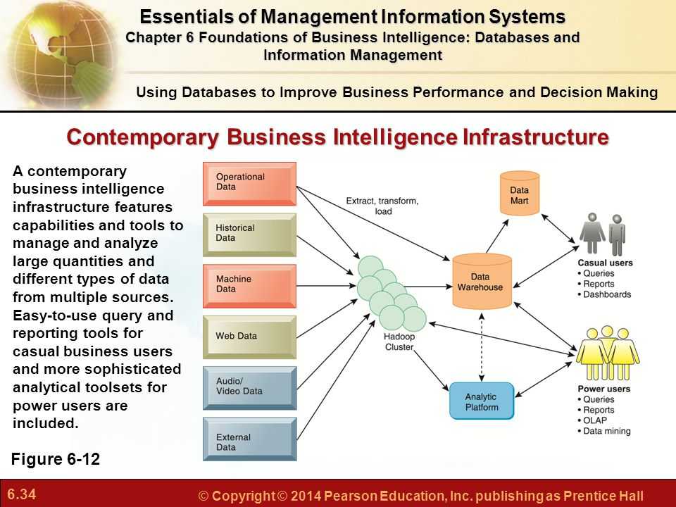 Contemporary Business Intelligence Infrastructure