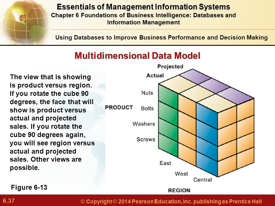 Multidimensional Data Model