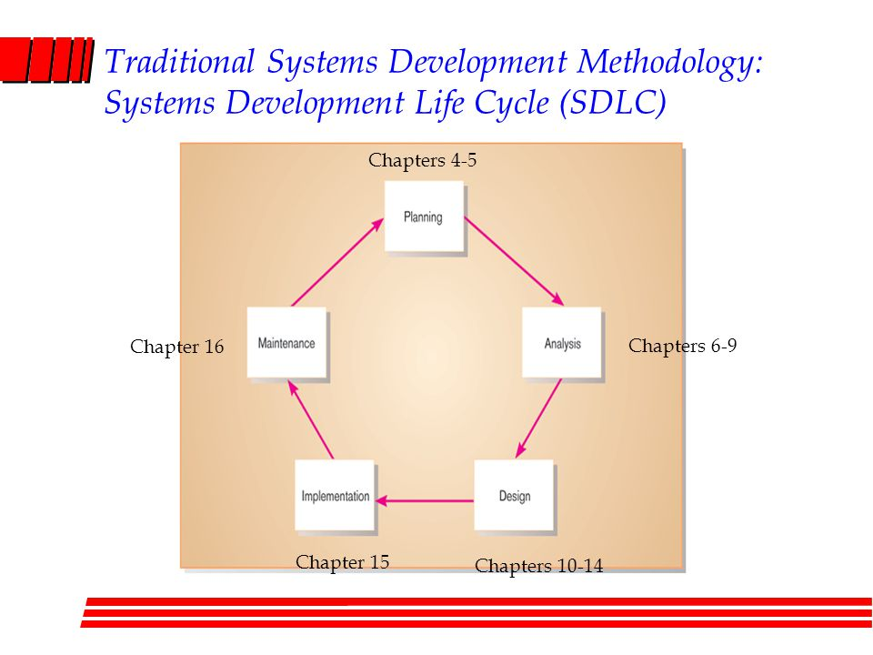 Traditional Systems Development Methodology: Systems Development Life Cycle (SDLC)