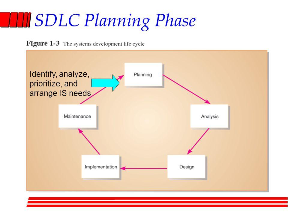 SDLC Planning Phase Identify, analyze, prioritize, and arrange IS needs