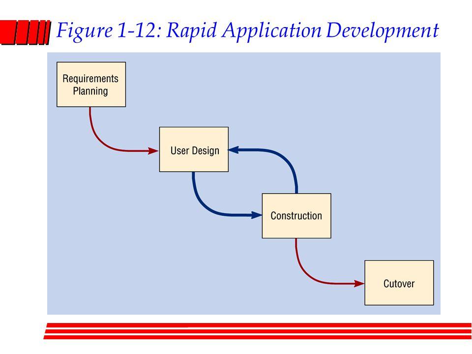 Figure 1-12: Rapid Application Development