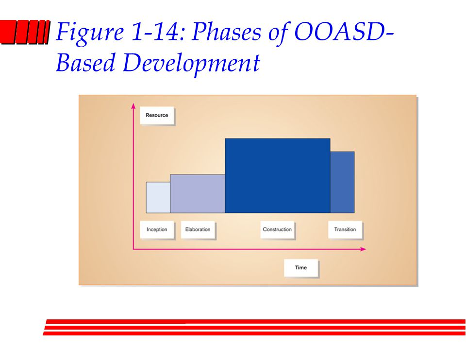 Figure 1-14: Phases of OOASD-Based Development