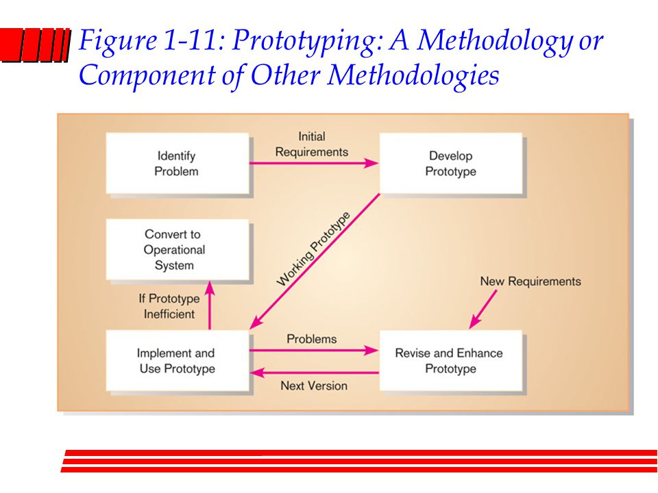 Figure 1-11: Prototyping: A Methodology or Component of Other Methodologies