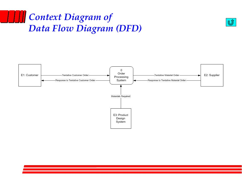 Context Diagram of Data Flow Diagram (DFD)