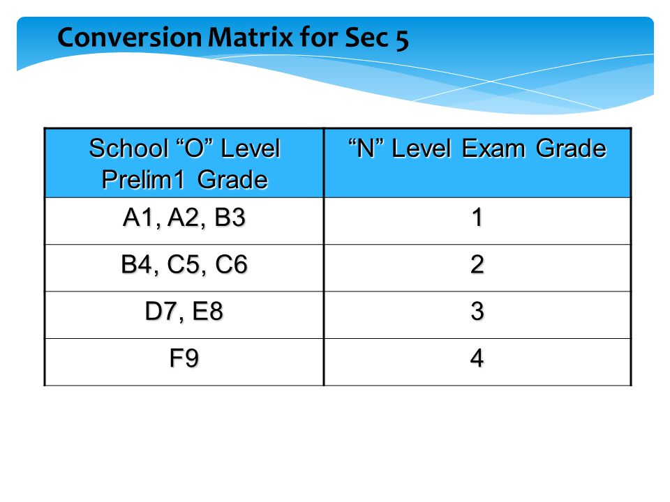 Conversion Matrix for Sec 5