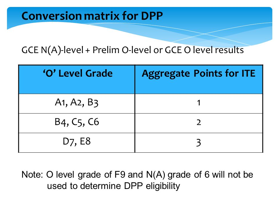 Conversion matrix for DPP