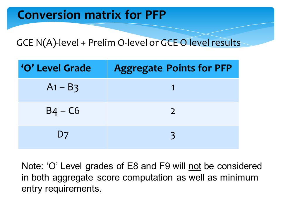 Conversion matrix for PFP