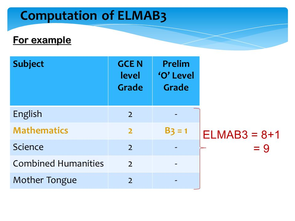 Computation of ELMAB3 ELMAB3 = 8+1 = 9 For example Subject