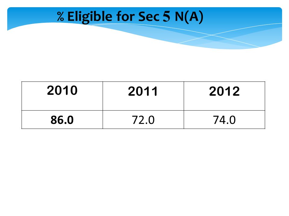 % Eligible for Sec 5 N(A) 2010 2011 2012 86.0 72.0 74.0