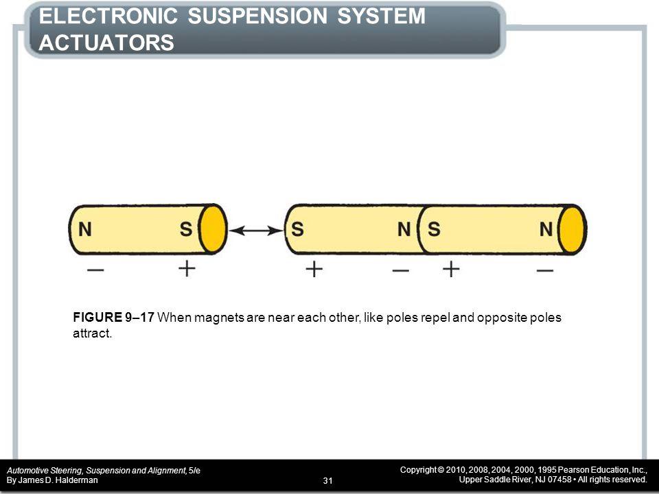 ELECTRONIC SUSPENSION SYSTEM ACTUATORS