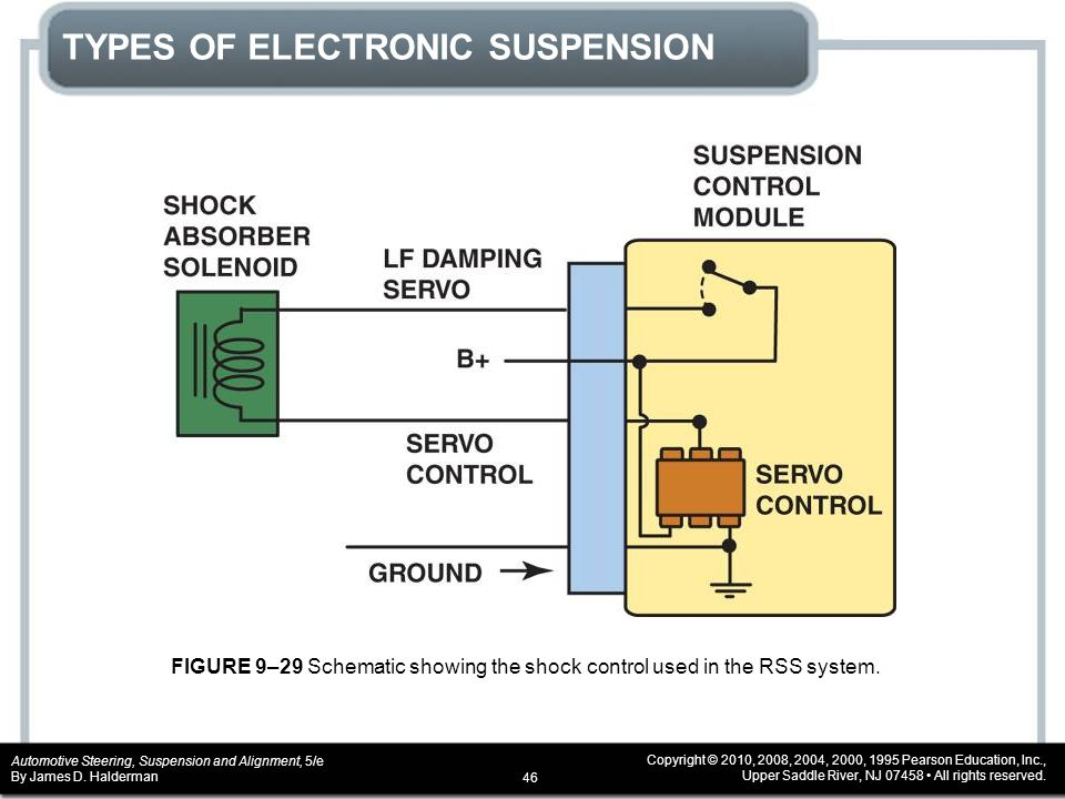 TYPES OF ELECTRONIC SUSPENSION
