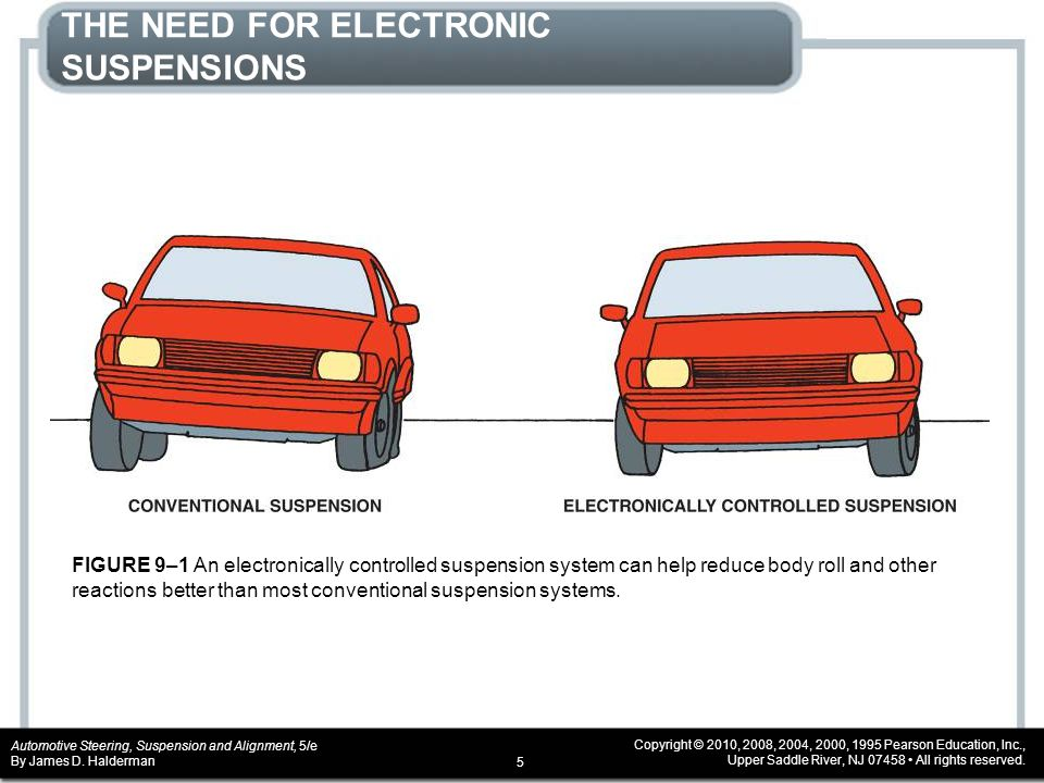 THE NEED FOR ELECTRONIC SUSPENSIONS