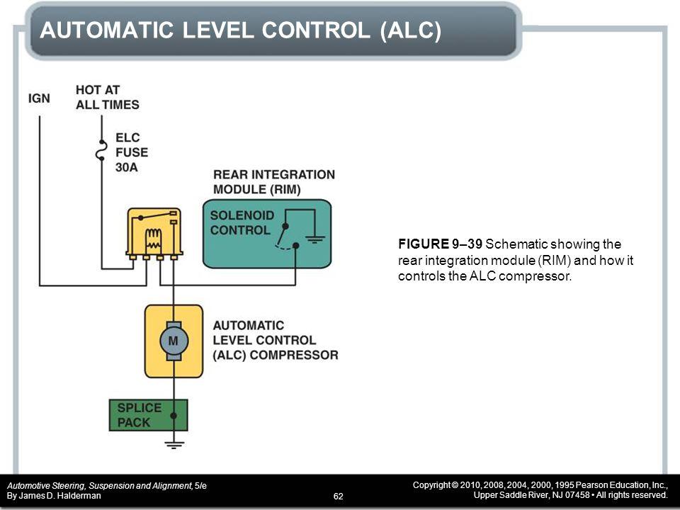 AUTOMATIC LEVEL CONTROL (ALC)