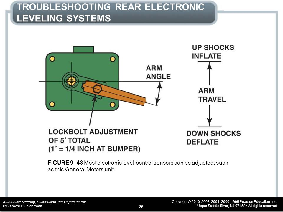 TROUBLESHOOTING REAR ELECTRONIC LEVELING SYSTEMS