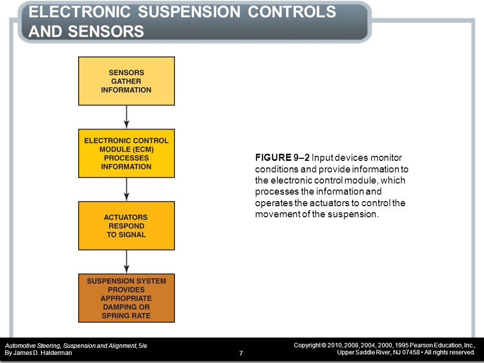 ELECTRONIC SUSPENSION CONTROLS AND SENSORS