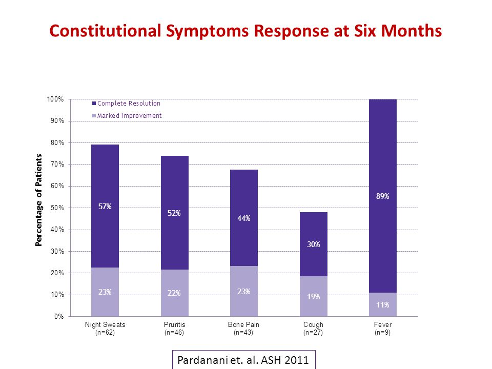 Constitutional Symptoms Response at Six Months