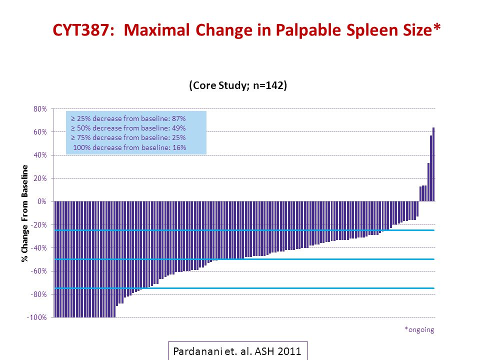 CYT387: Maximal Change in Palpable Spleen Size*