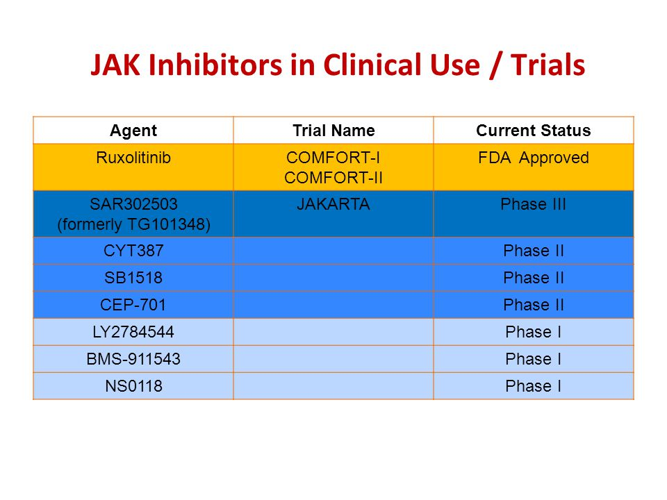 JAK Inhibitors in Clinical Use / Trials
