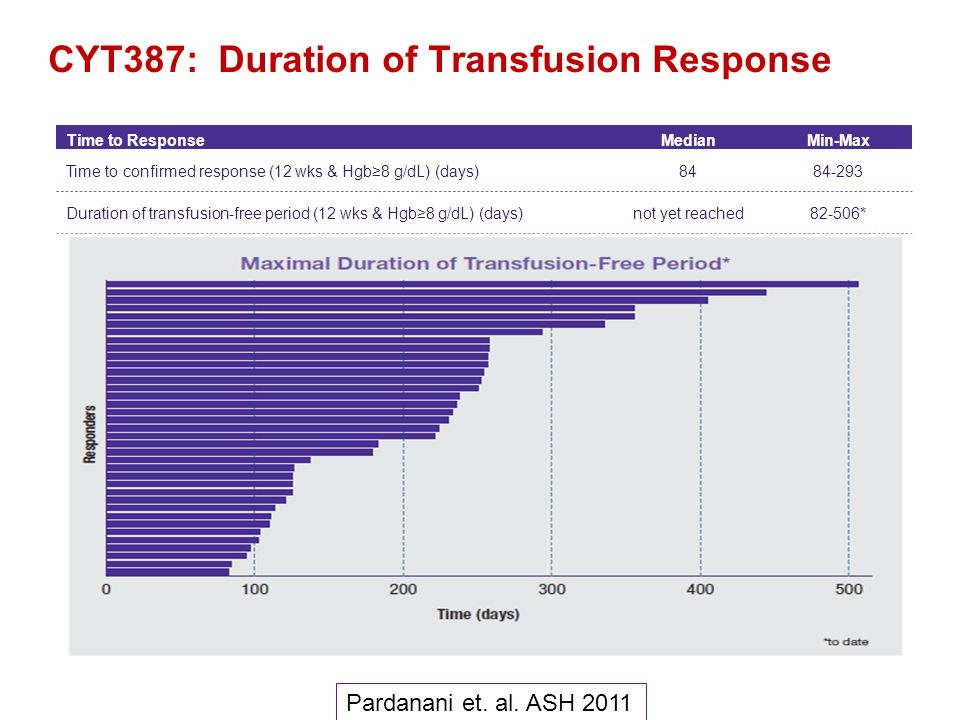 CYT387: Duration of Transfusion Response