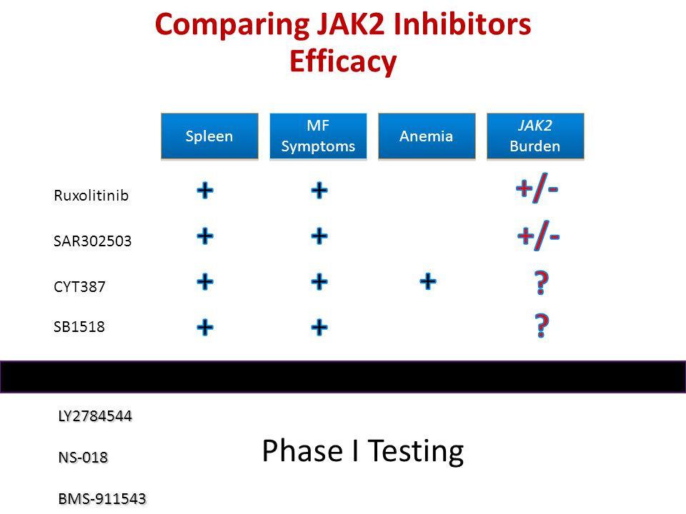 Comparing JAK2 Inhibitors Efficacy