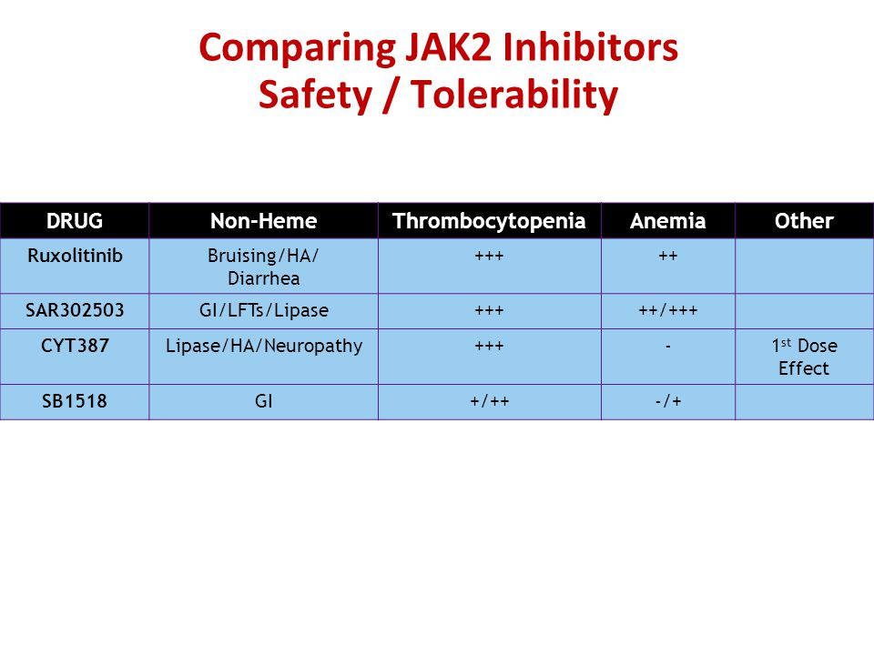Comparing JAK2 Inhibitors Safety / Tolerability