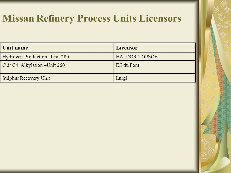 Missan Refinery Process Units Licensors