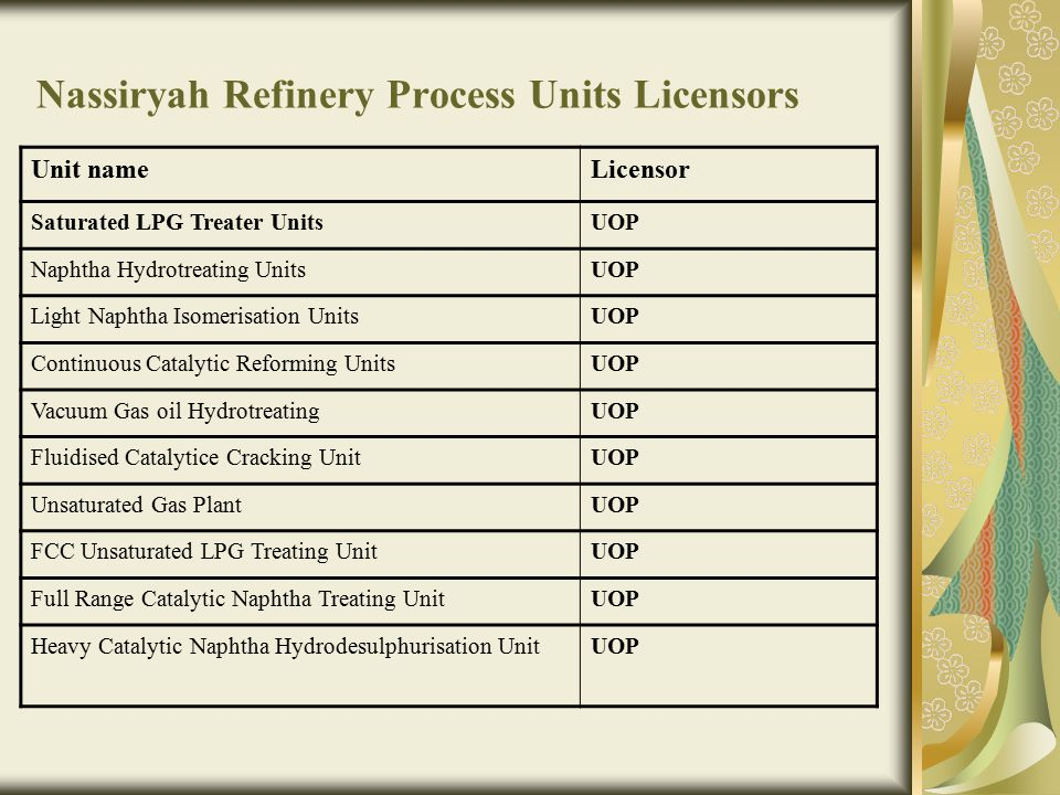 Nassiryah Refinery Process Units Licensors