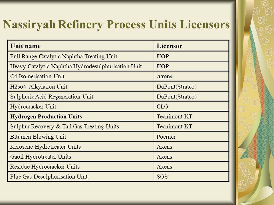 Nassiryah Refinery Process Units Licensors