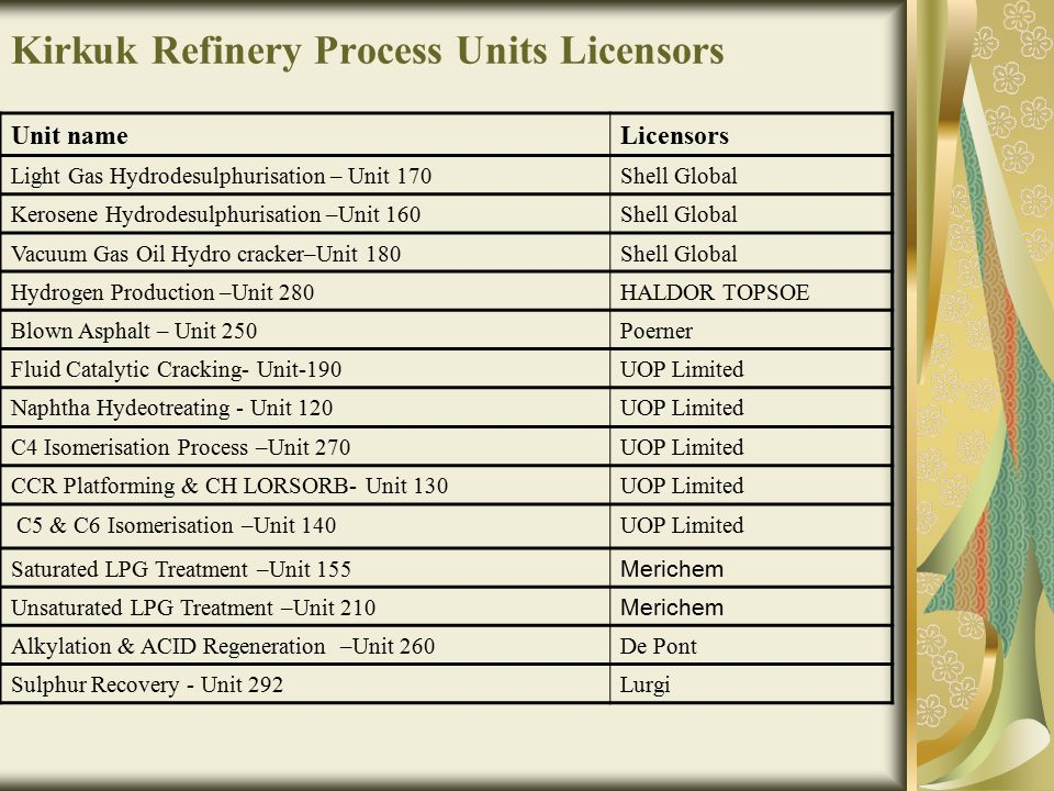 Kirkuk Refinery Process Units Licensors