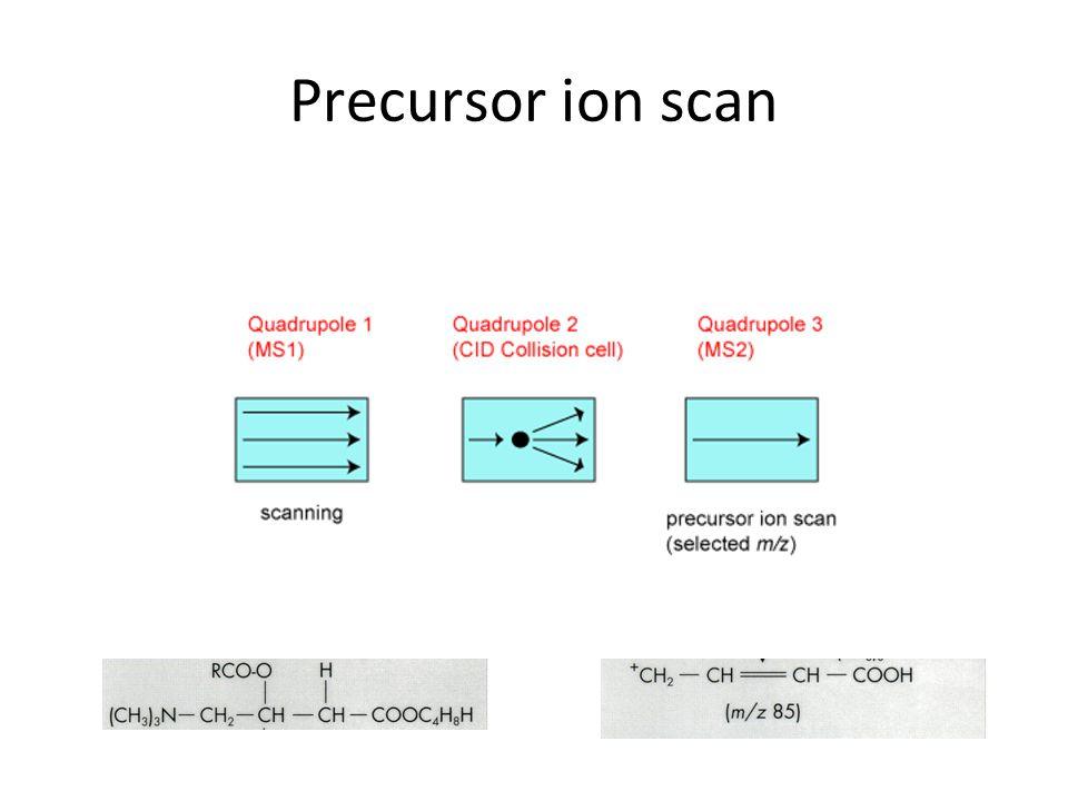 Precursor ion scan