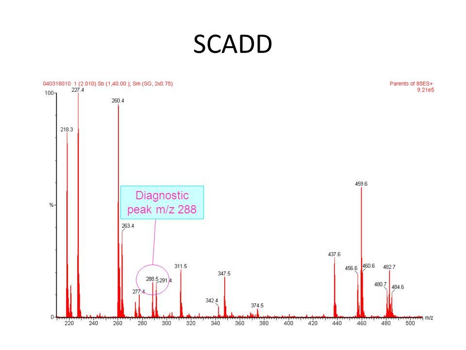 SCADD Diagnostic peak m/z 288