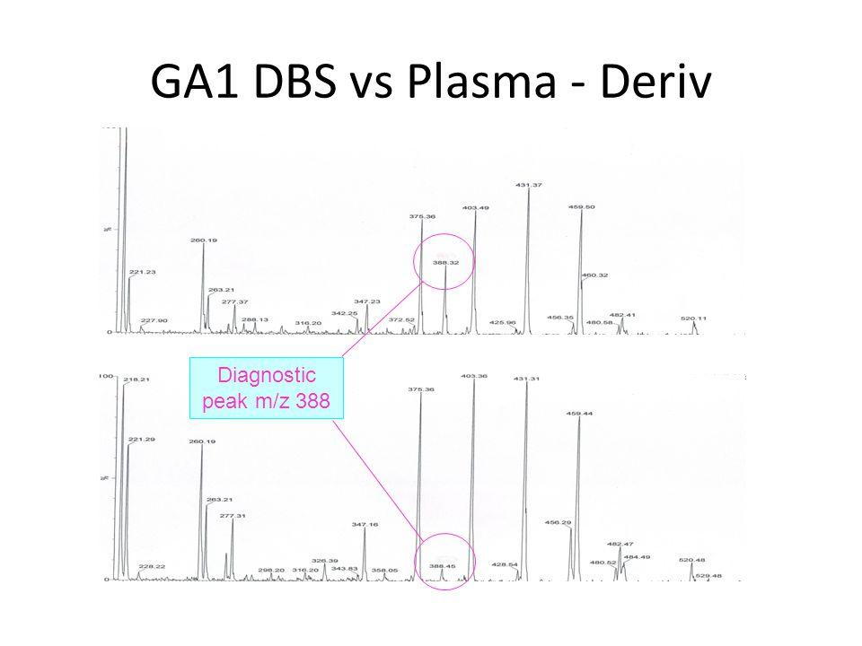 GA1 DBS vs Plasma - Deriv Diagnostic peak m/z 388