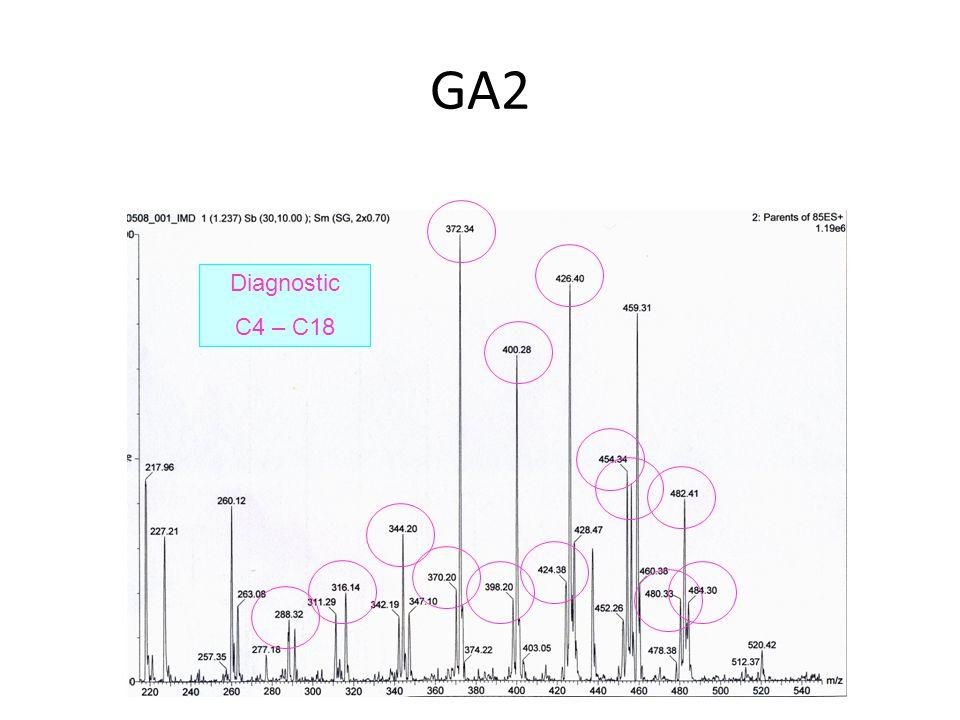 GA2 Diagnostic C4 – C18