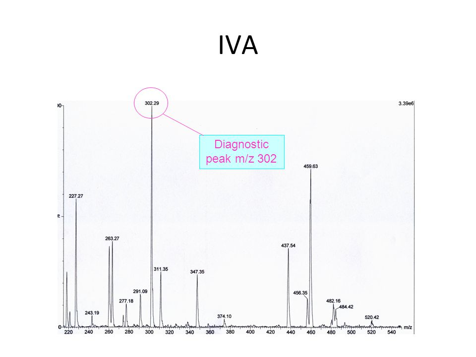 IVA Diagnostic peak m/z 302